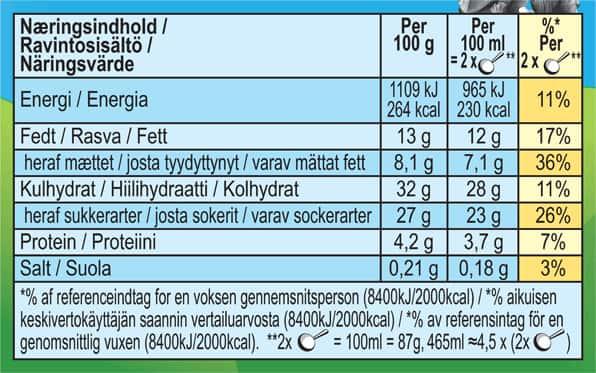 Nutritional Details - Please see SmartLabel link for full information