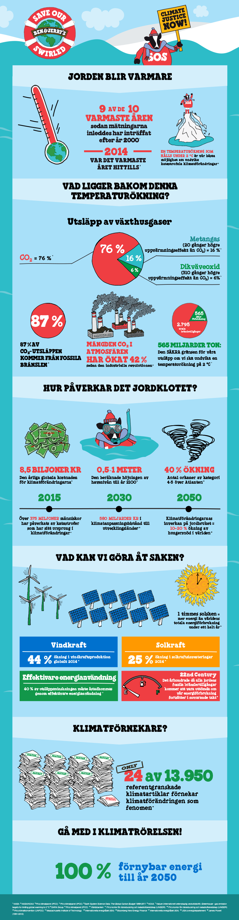 BJ_ClimateChange_Infographic_Swedish-(Sweden).png